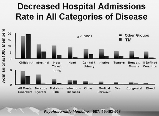 reduced hospital admissions